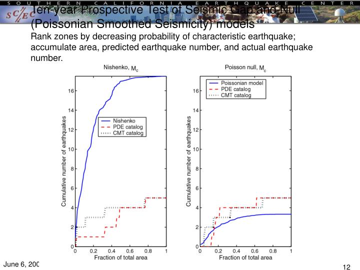 Ten-year Prospective Test of Seismic Gap and Null (Poissonian Smoothed Seismicity) models