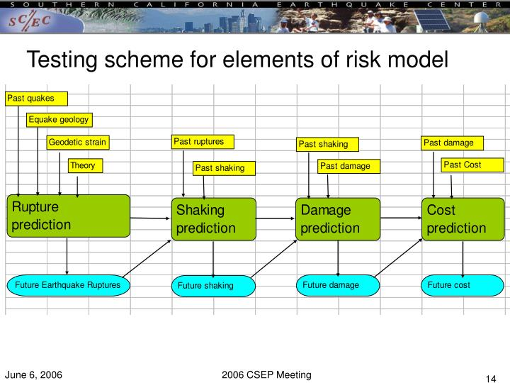 Testing scheme for elements of risk model