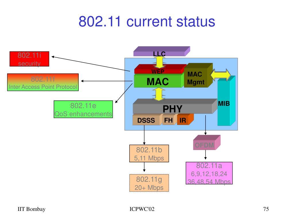 802.11i