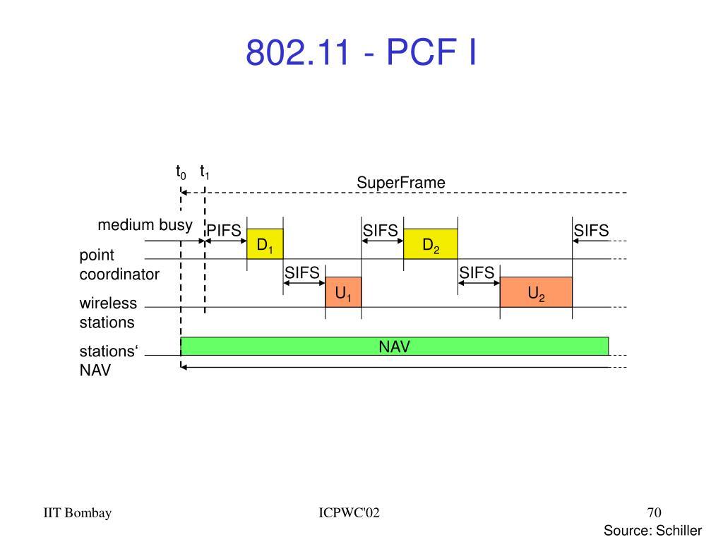 802.11 - PCF I