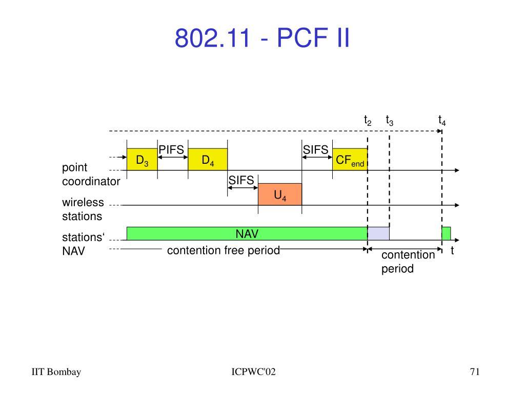 802.11 - PCF II