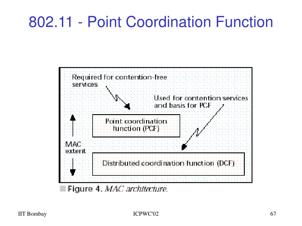 802.11 - Point Coordination Function