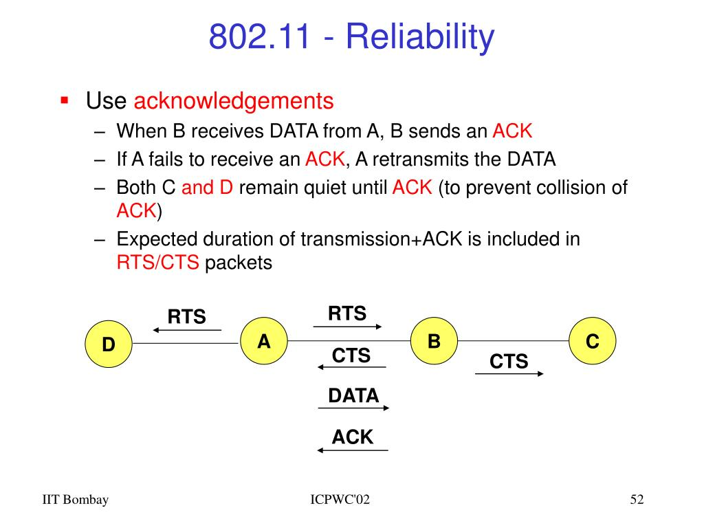 802.11 - Reliability