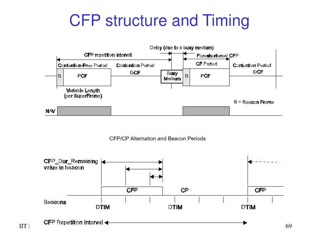 CFP structure and Timing