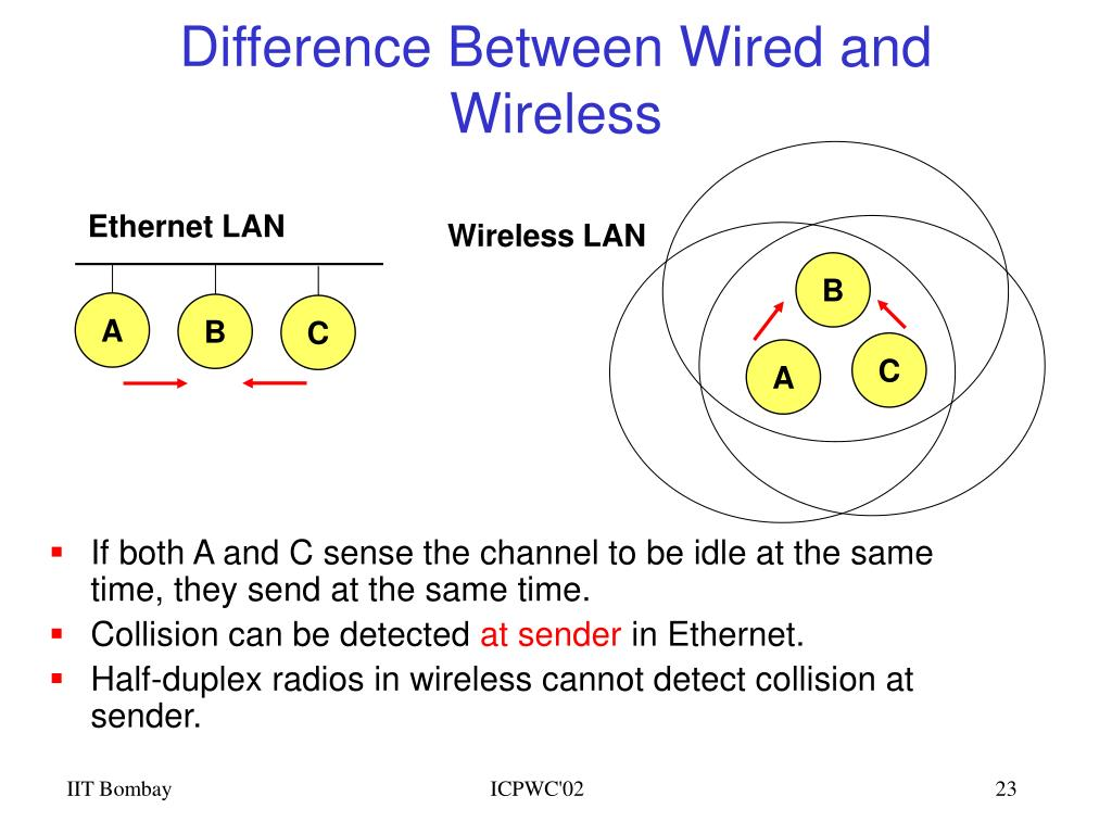Difference Between Wired and Wireless