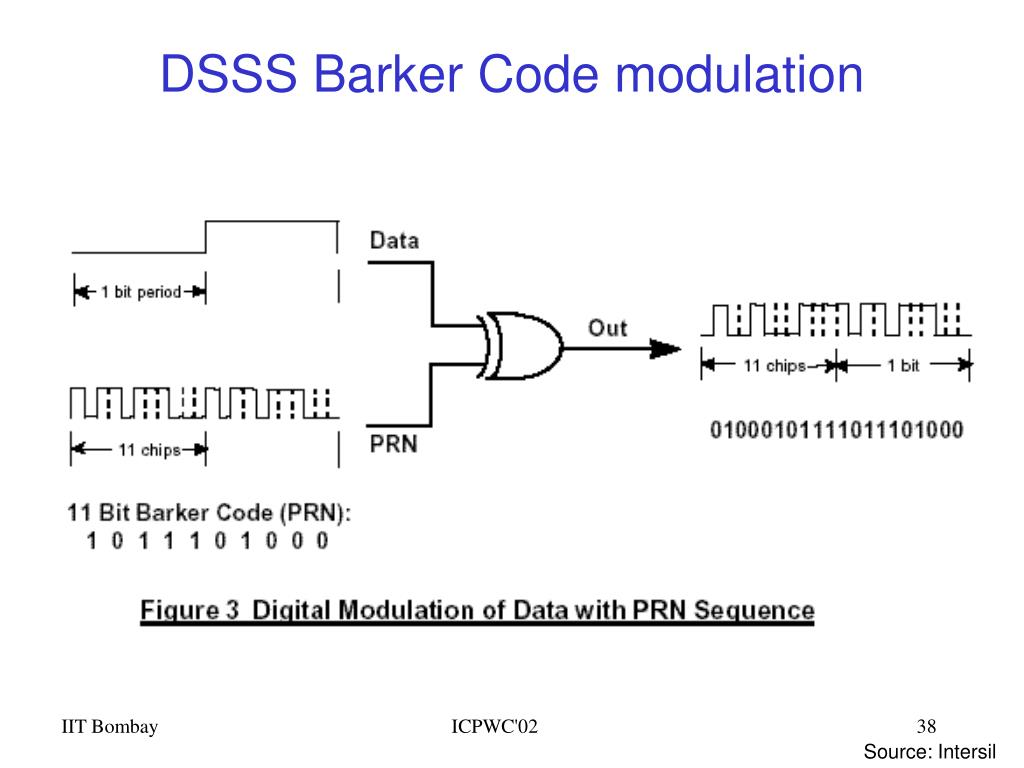 DSSS Barker Code modulation
