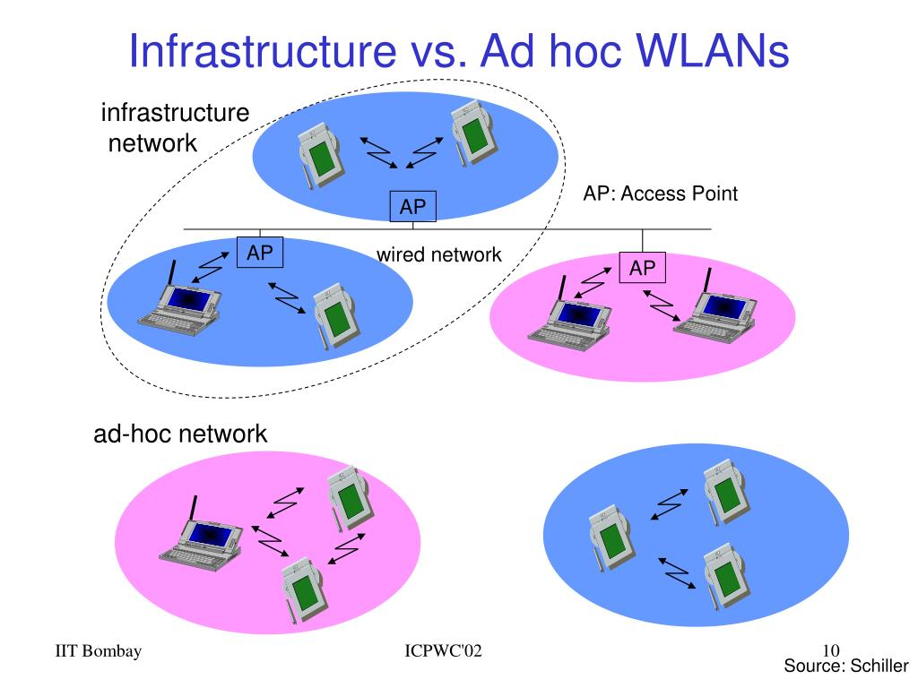 Infrastructure vs. Ad hoc WLANs