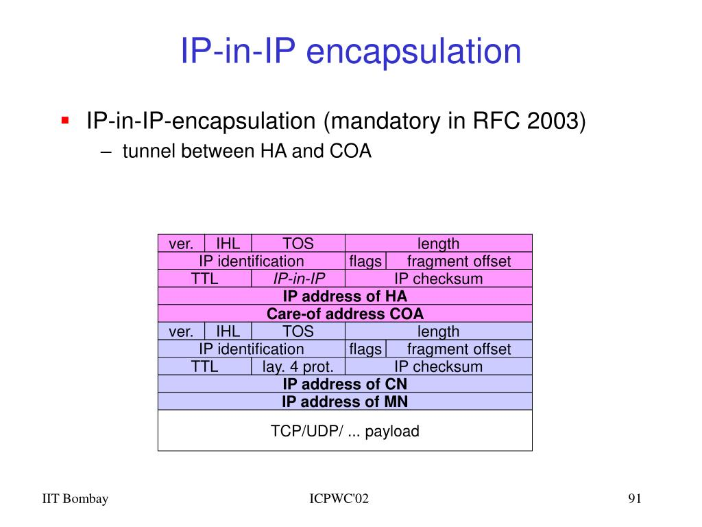 IP-in-IP encapsulation