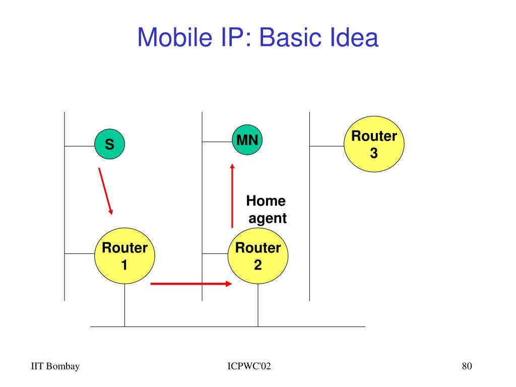 Mobile IP: Basic Idea