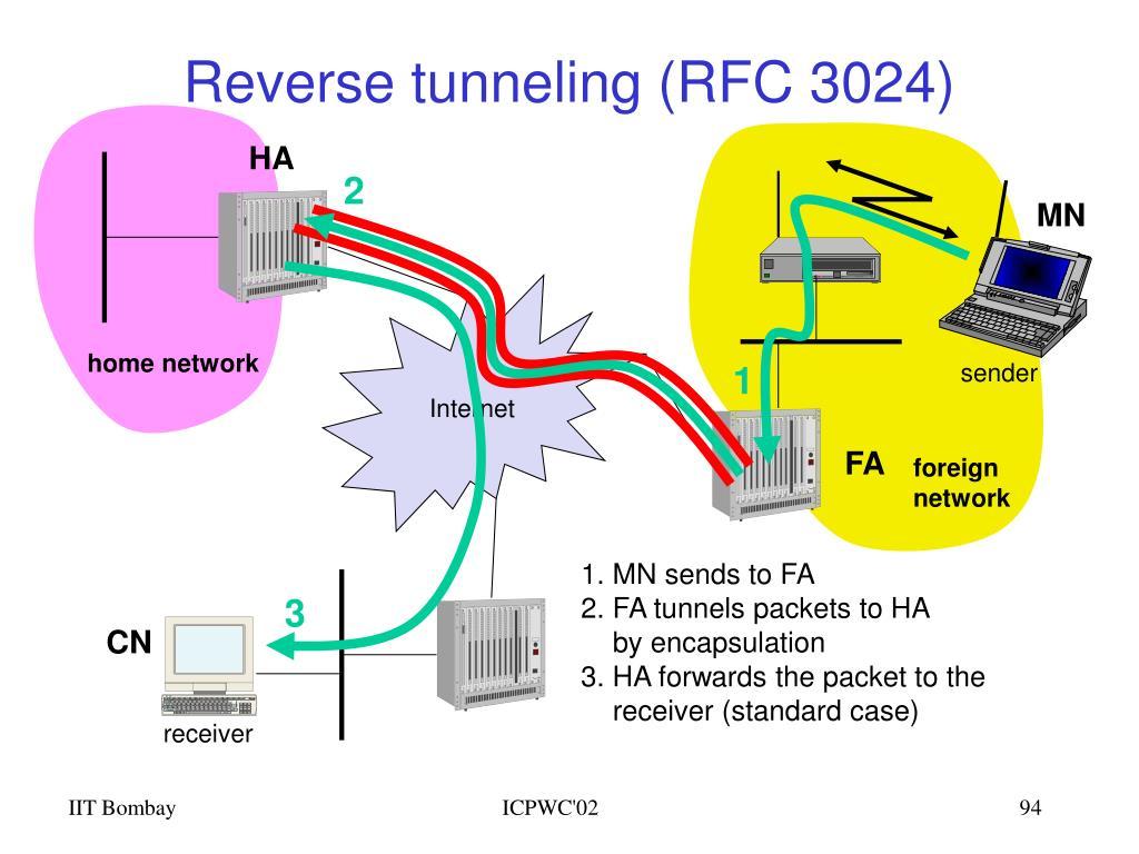 Reverse tunneling (RFC 3024)