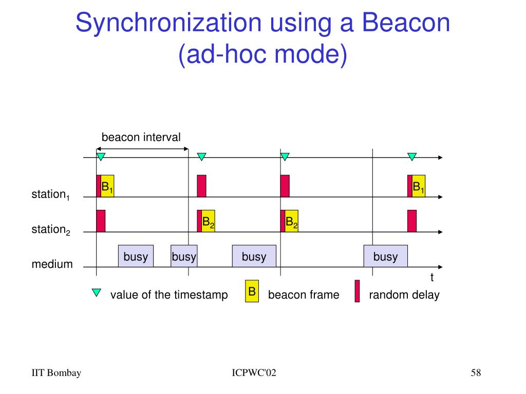 Synchronization using a Beacon