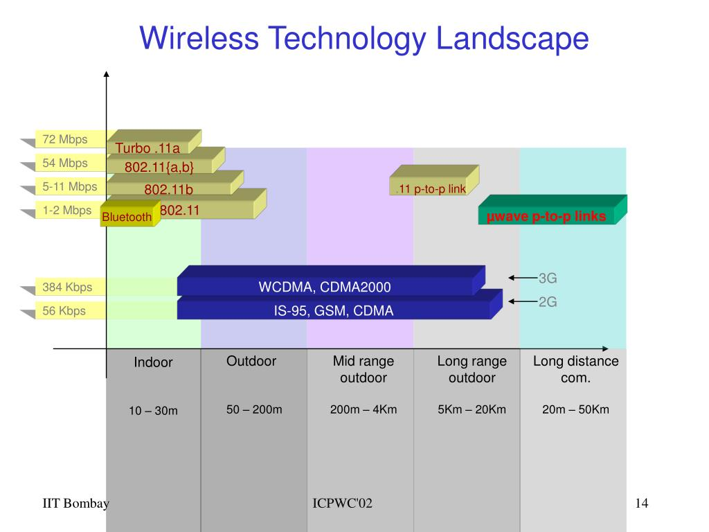Wireless Technology Landscape