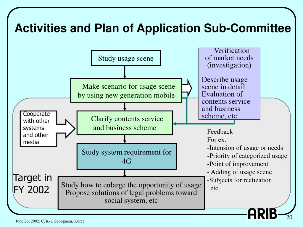 Activities and Plan of Application Sub-Committee