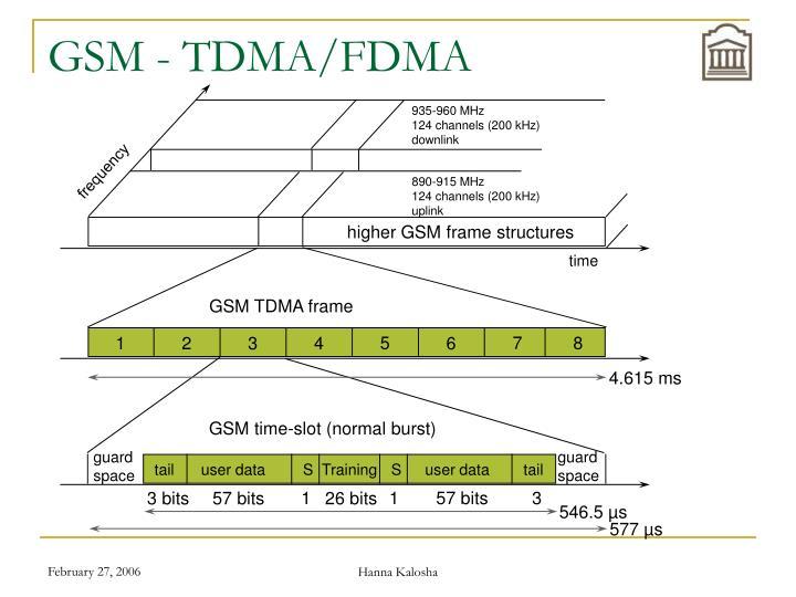935-960 MHz