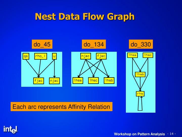 Nest Data Flow Graph