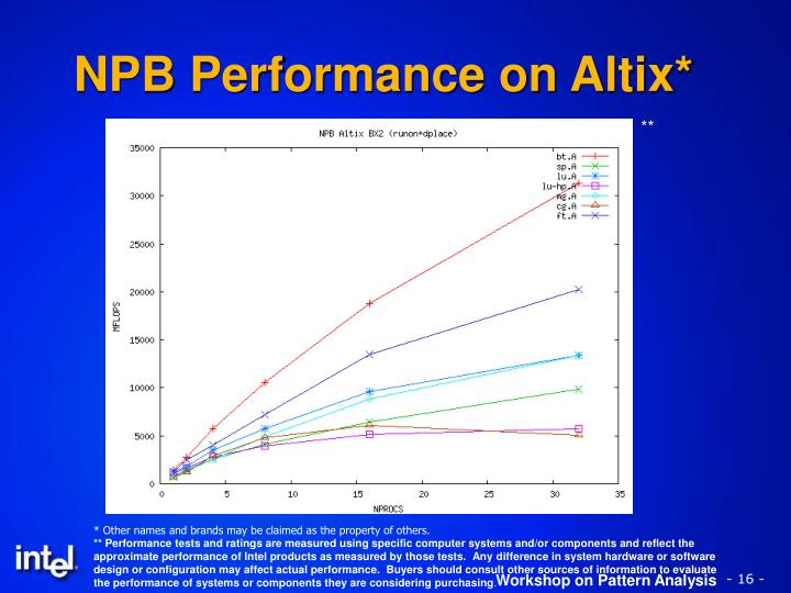 NPB Performance on Altix*