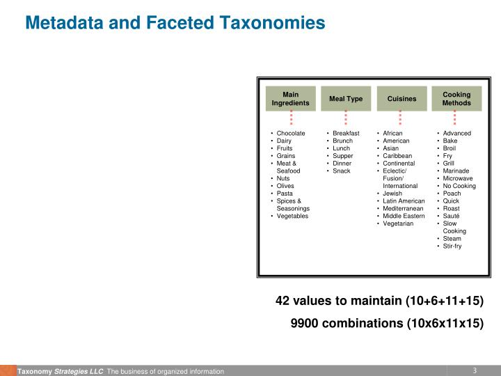 Metadata and faceted taxonomies