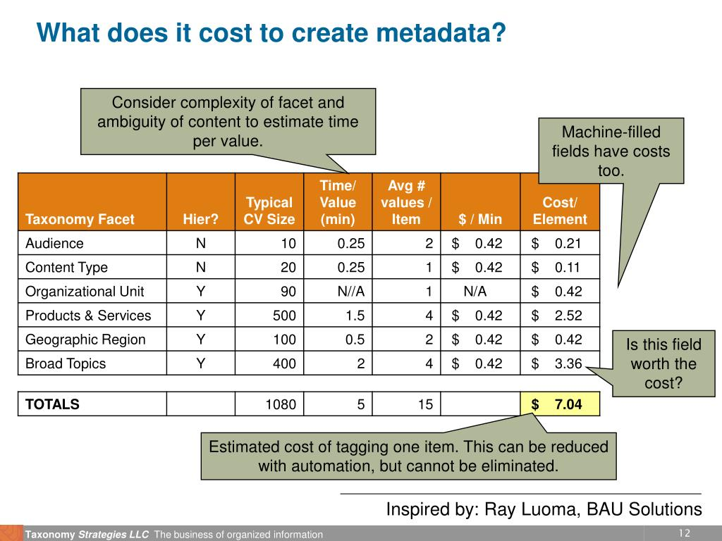 What does it cost to create metadata?