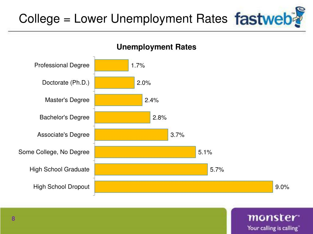 College = Lower Unemployment Rates