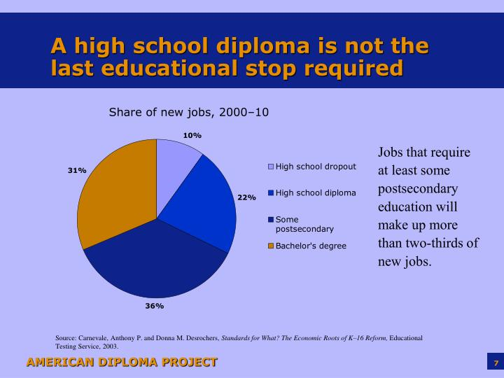 A high school diploma is not the last educational stop required
