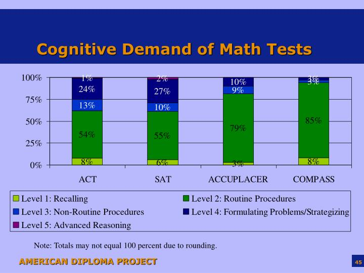 Cognitive Demand of Math Tests