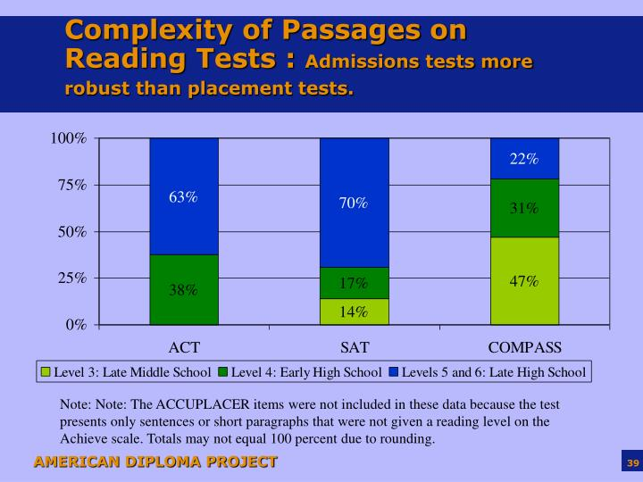 Complexity of Passages on Reading Tests :