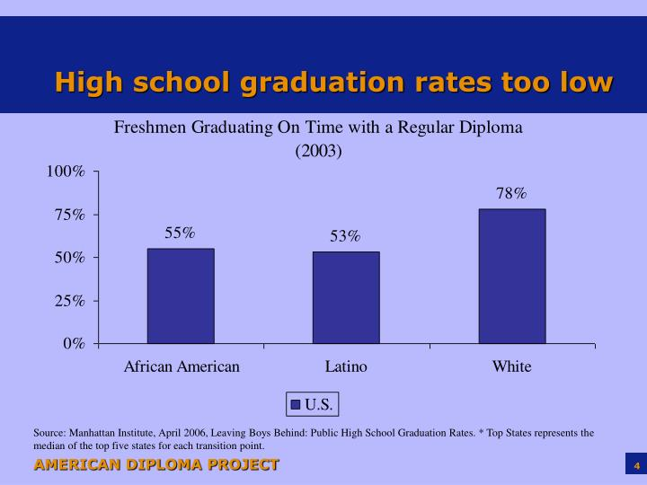 High school graduation rates too low
