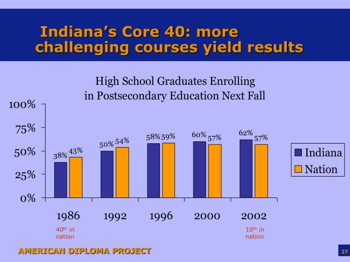 Indiana's Core 40: more challenging courses yield results