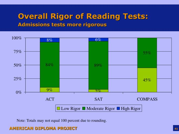 Overall Rigor of Reading Tests:
