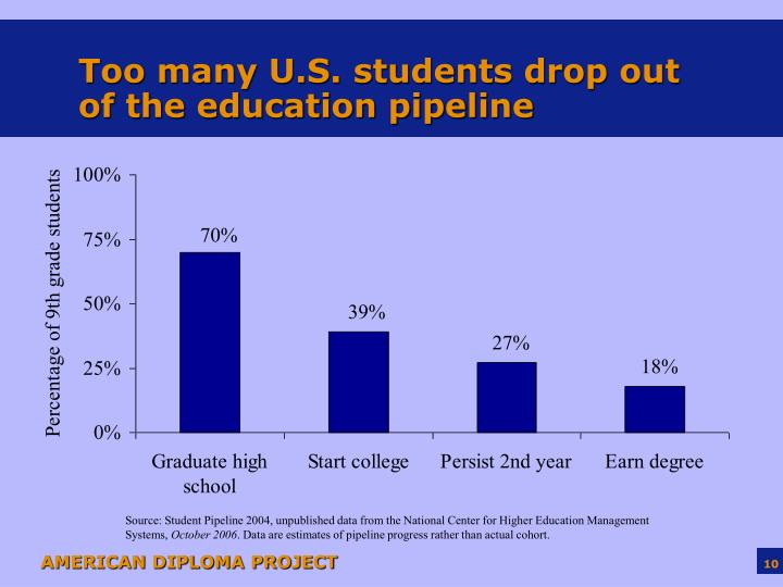 Too many U.S. students drop out of the education pipeline