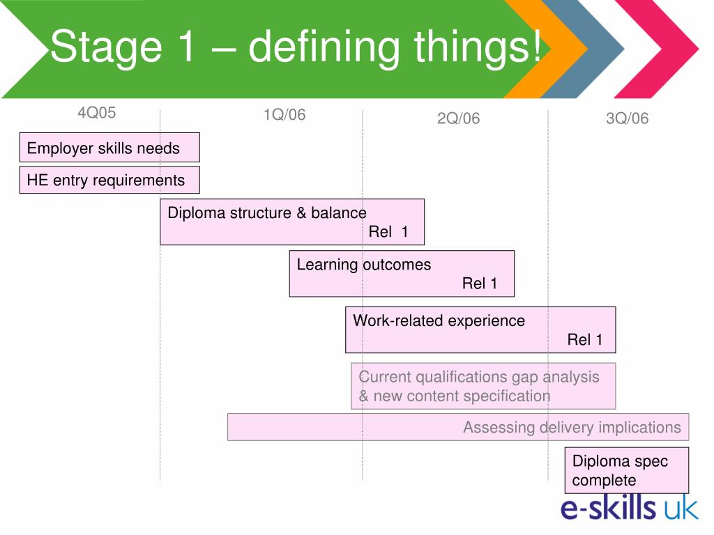 Stage 1 – defining things!