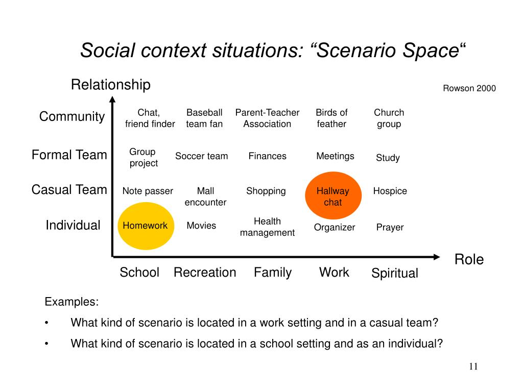 """Social context situations: """"Scenario Space"""