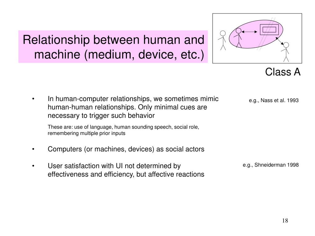 Relationship between human and