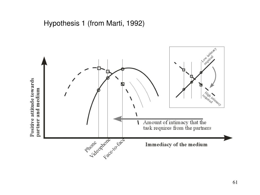 Hypothesis 1 (from Marti, 1992)