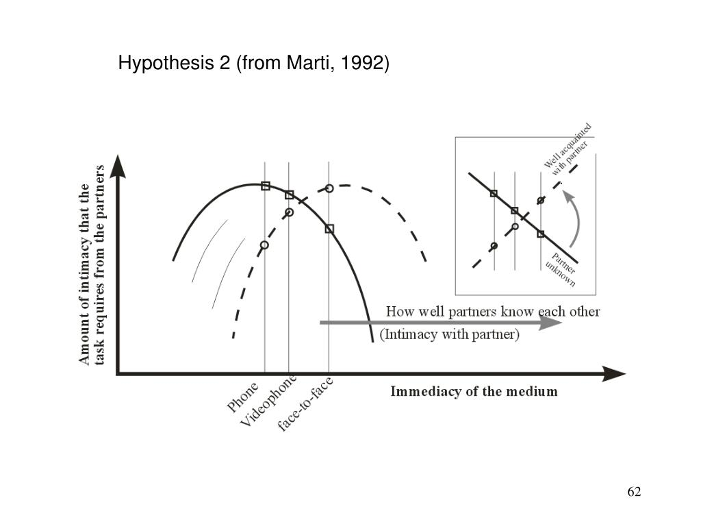 Hypothesis 2 (from Marti, 1992)