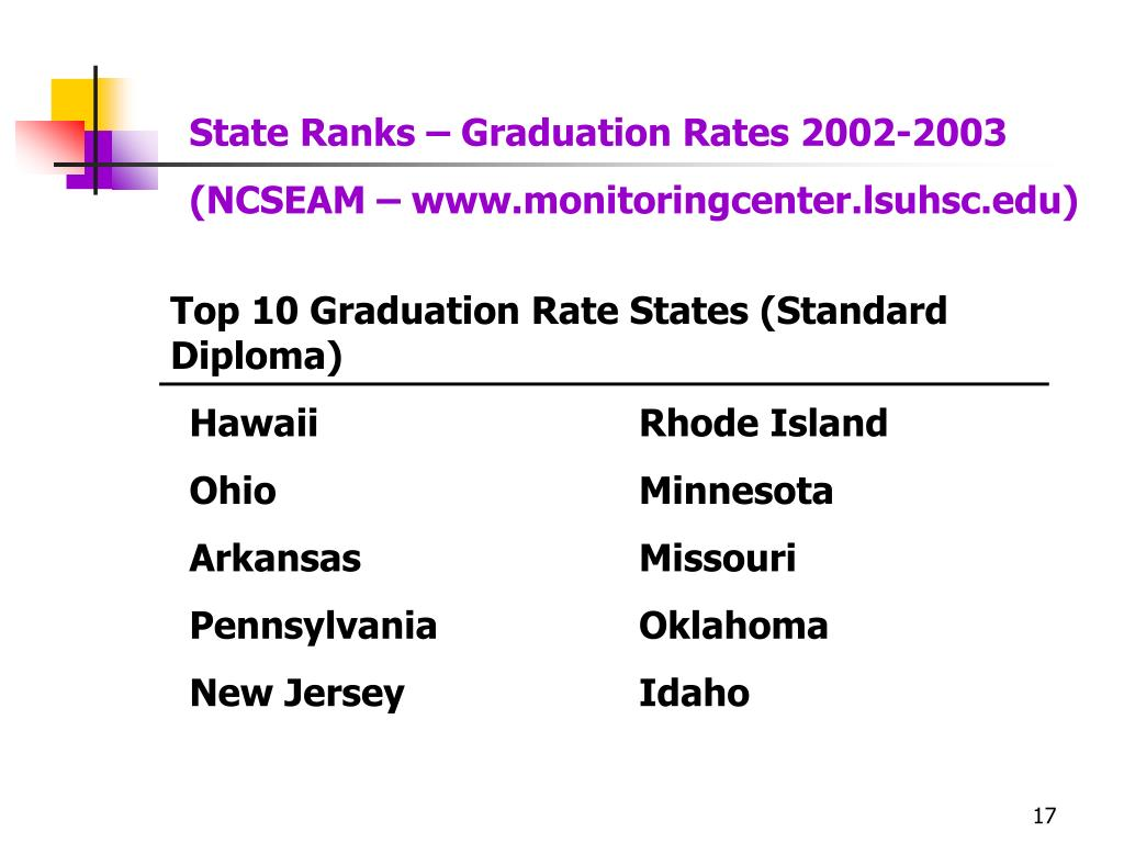 State Ranks – Graduation Rates 2002-2003