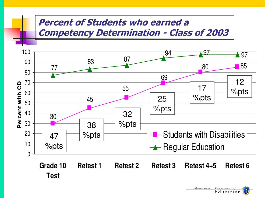 Percent of Students who earned a Competency Determination - Class of 2003