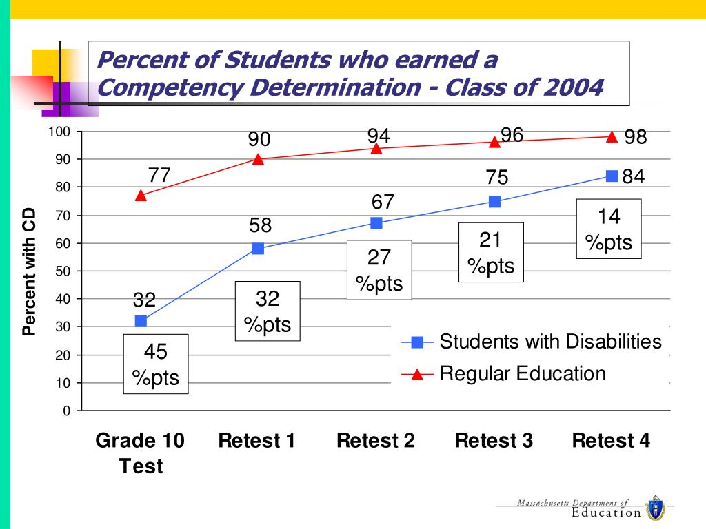 Percent of Students who earned a Competency Determination - Class of 2004