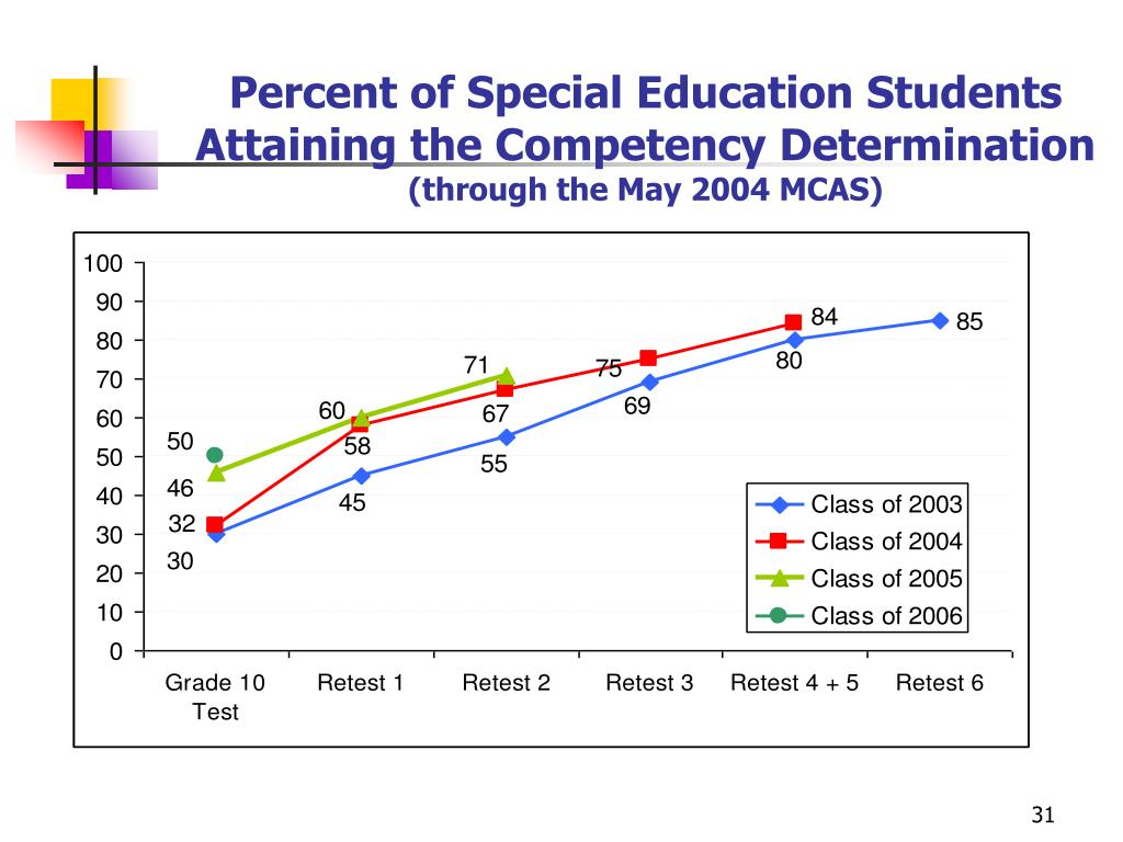 Percent of Special Education Students