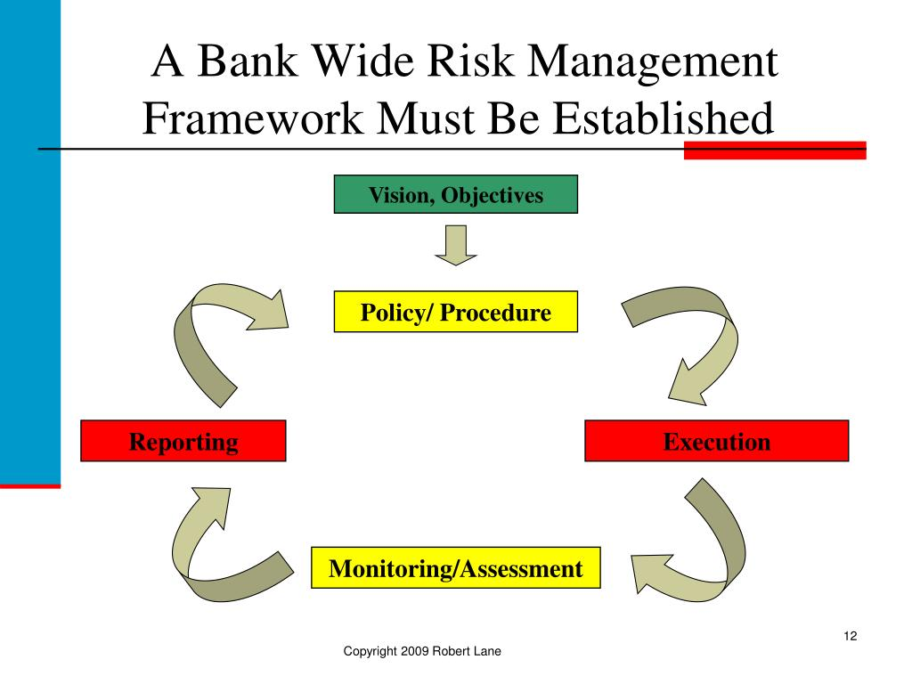 risk management of a bank At lloyds bank wholesale banking & markets, our specialists will work with you to identify and understand your risks, whether from interest rates, foreign exchange, inflation rates or.