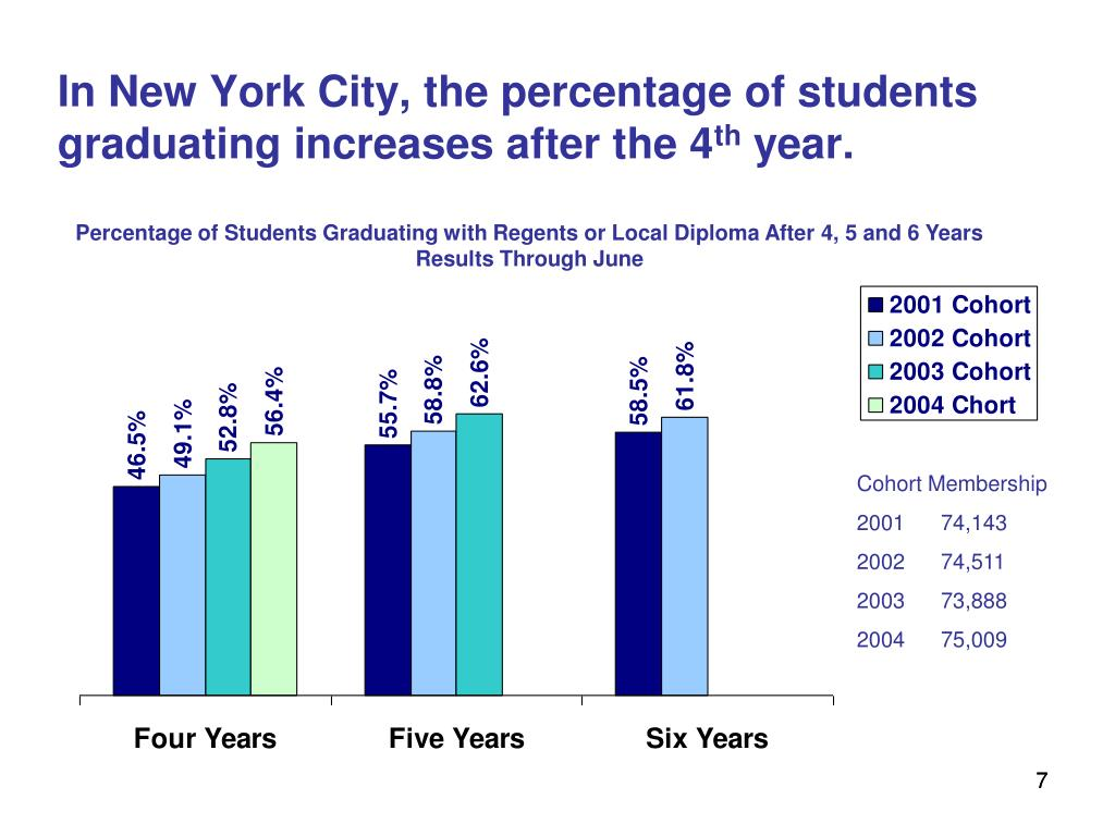 In New York City, the percentage of students graduating increases after the 4
