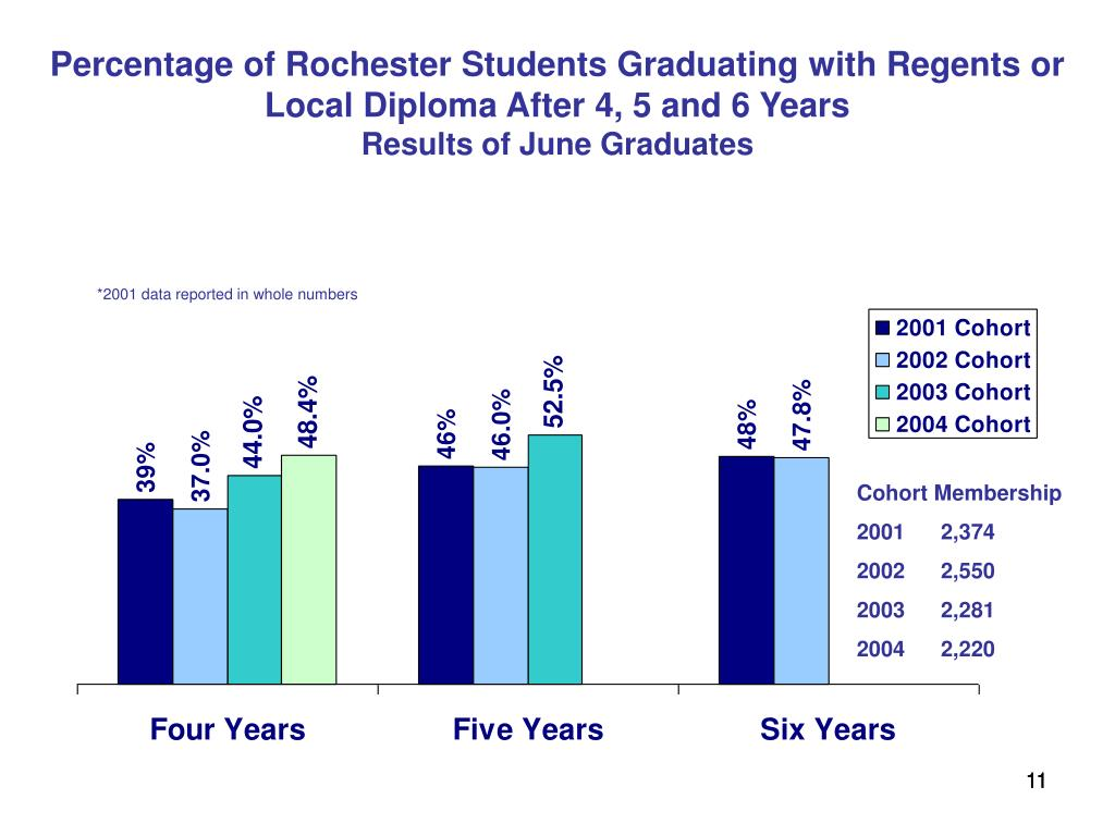 Percentage of Rochester Students Graduating with Regents or Local Diploma After 4, 5 and 6 Years