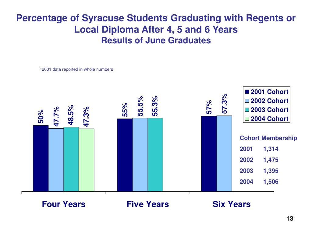 Percentage of Syracuse Students Graduating with Regents or Local Diploma After 4, 5 and 6 Years