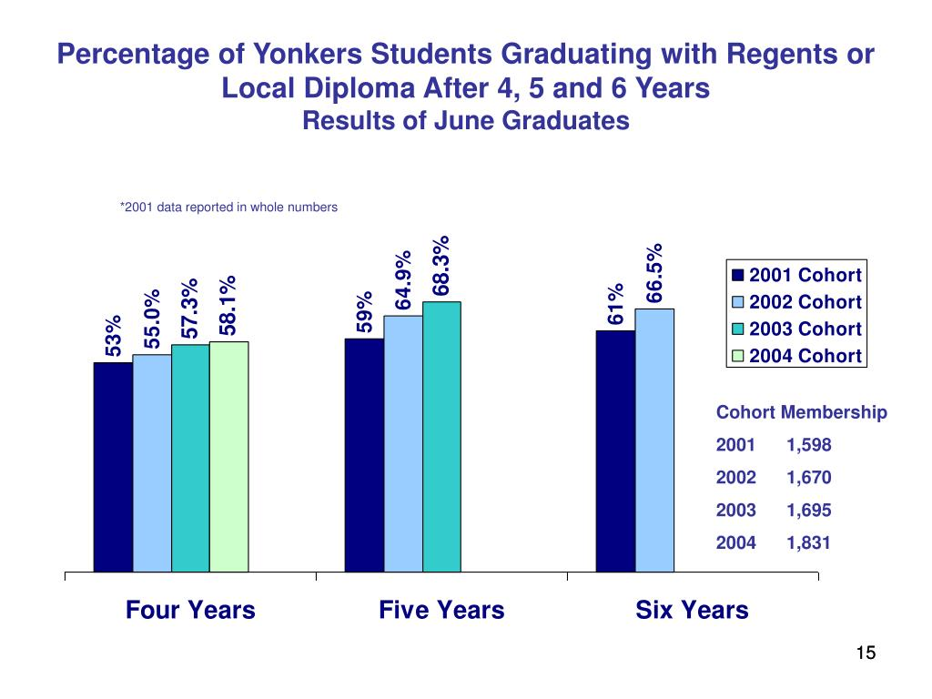 Percentage of Yonkers Students Graduating with Regents or Local Diploma After 4, 5 and 6 Years