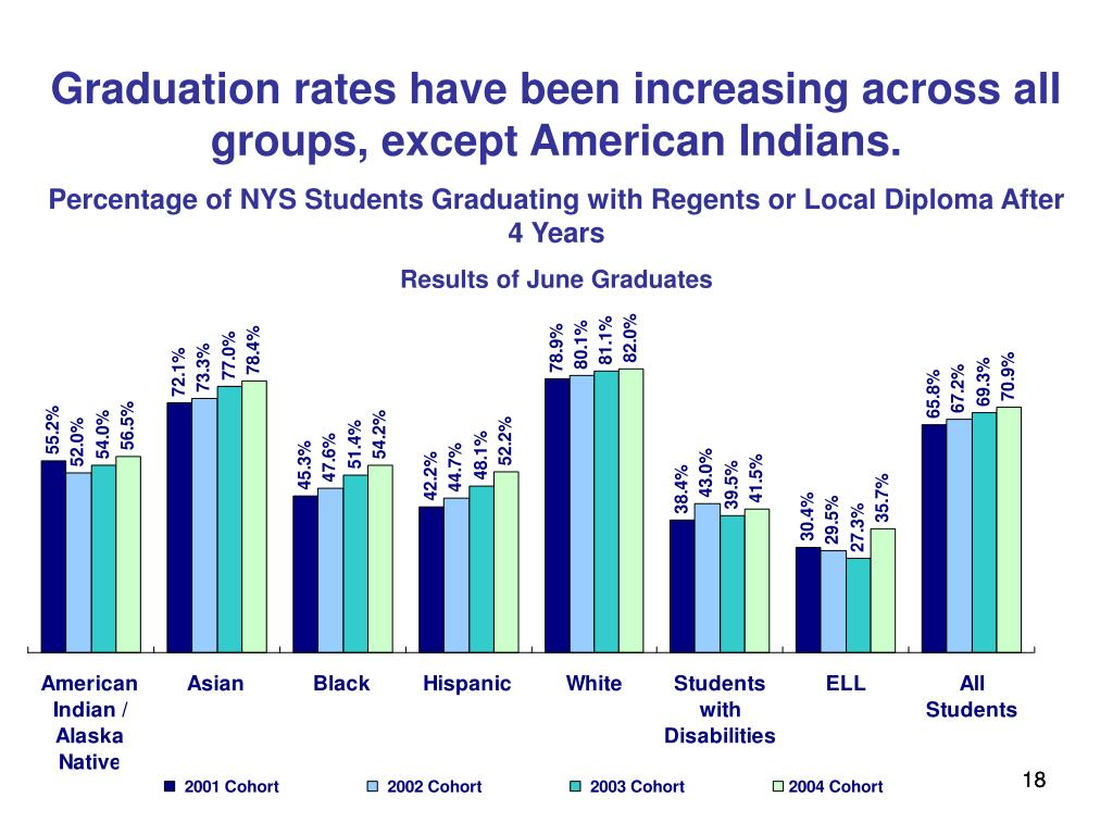 Graduation rates have been increasing across all groups, except American Indians.