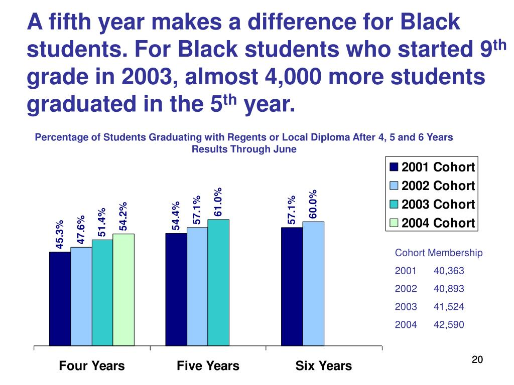 A fifth year makes a difference for Black students. For Black students who started 9