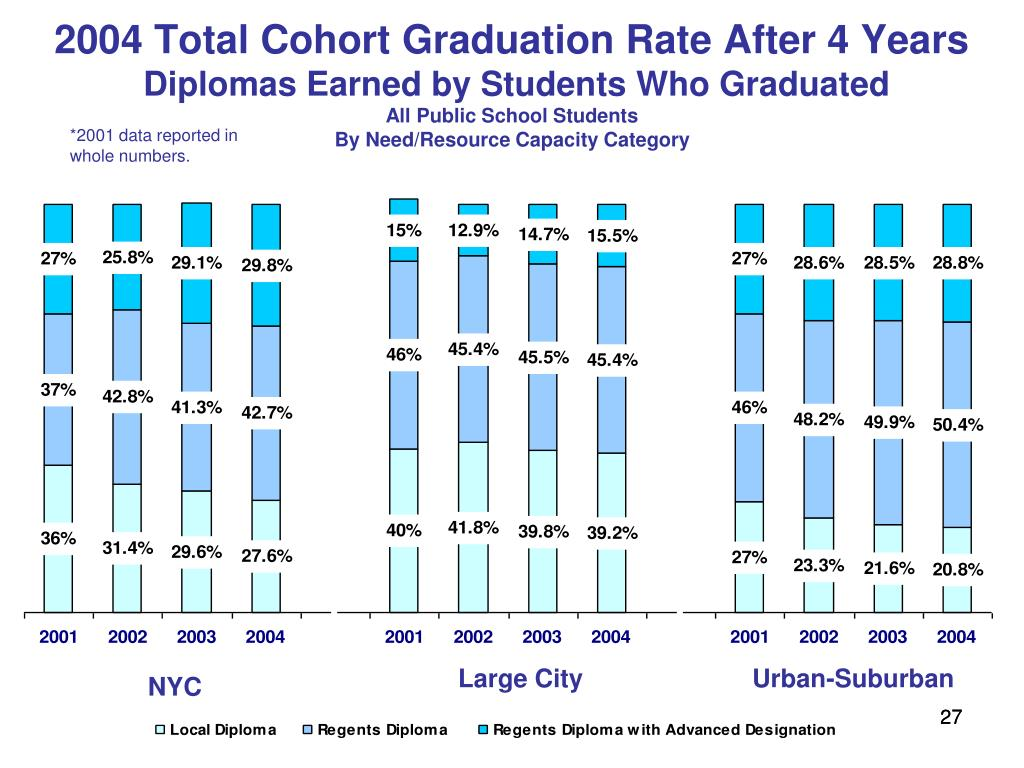 2004 Total Cohort Graduation Rate After 4 Years