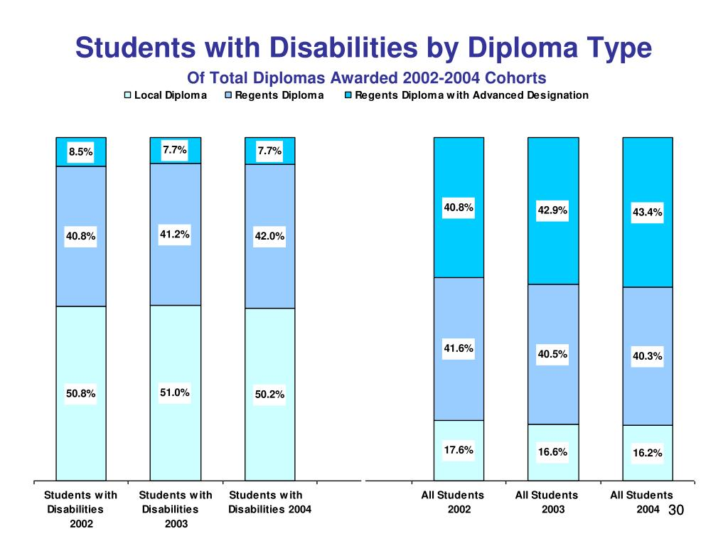 Students with Disabilities by Diploma Type