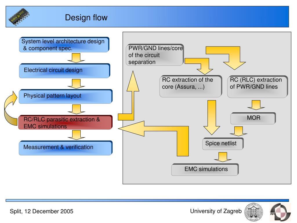 System level architecture design
