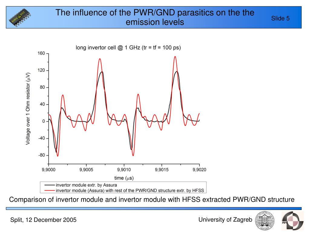 The influence of the PWR/GND parasitics on the the emission levels